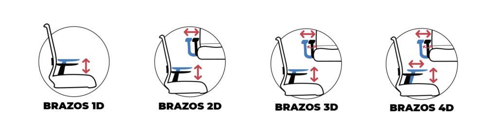 tipos de brazos de una silla ergonómica