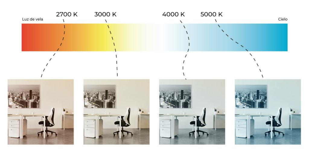 que es mejor la luz blanca o amarilla